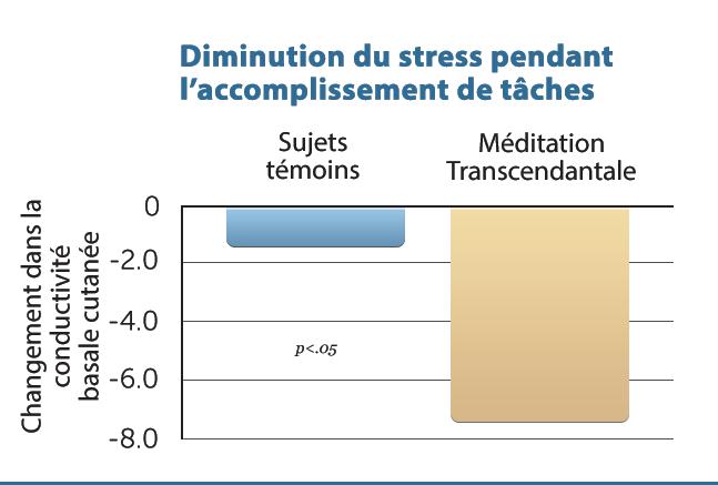 B15-Dec-Stress-During-Task