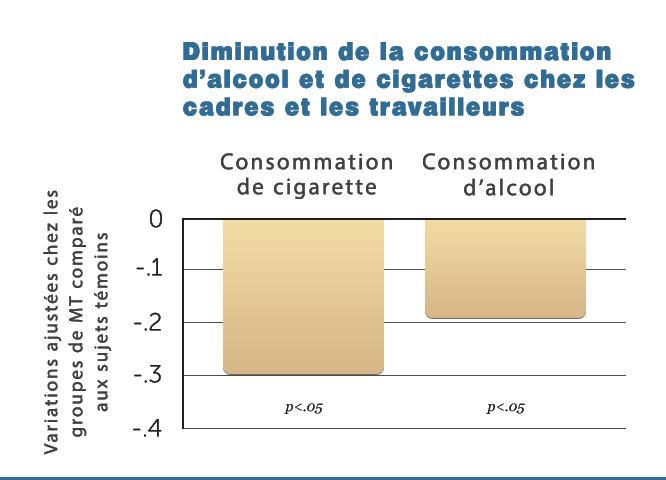 B21-Decr-Cig_Alc-Consum
