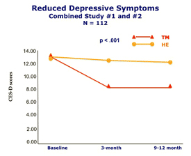 Depression-NIH-research